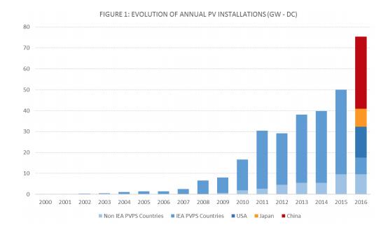 De zonnepanelen markt in de wereld. Een overzicht van het jaar 2016.